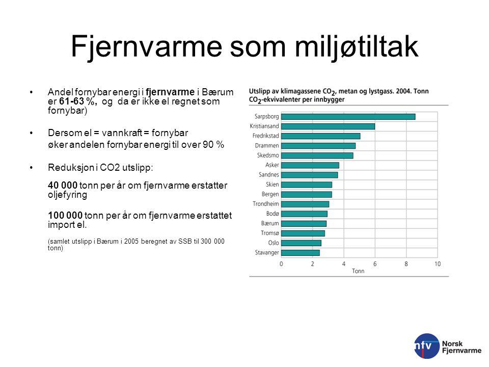 Fjernvarme som miljøtiltak Andel fornybar energi i fjernvarme i Bærum er 61-63 %, og da er ikke el regnet som fornybar) Dersom el = vannkraft = fornyb