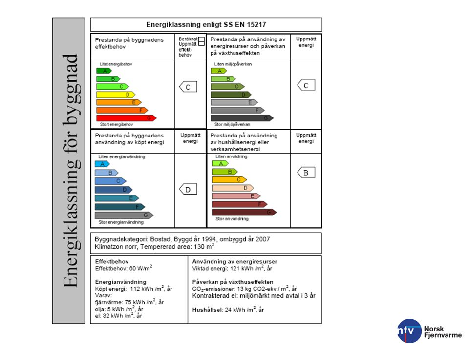 Oppmerksomhet på nettleie og markedspris Utslag av prisdifferanser i oppbygning i nettleie: Stranda kommune; fastledd 2338 kr -> 15,6 øre/kWh, energiledd 16,4 øre/kWh Trondheim kommune; fastledd 700 kr -> 4,6 øre/kWh, energiledd 20,4 øre/kWh Med NVE's beregningsmodell er det altså 7,4 øre/kWh billigere oppvarming i Stranda.