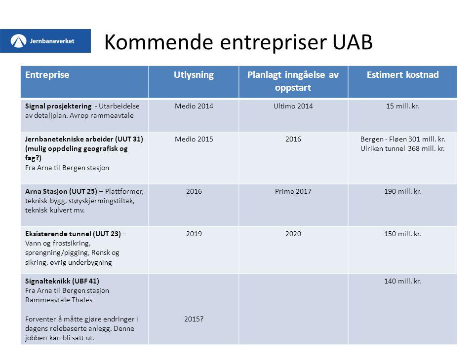 EntrepriseUtlysningPlanlagt inngåelse av oppstart Estimert kostnad Signal prosjektering - Utarbeidelse av detaljplan.