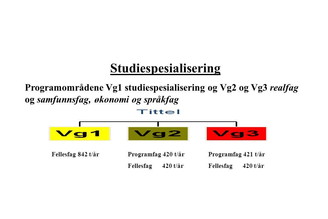 Programfag 420 t/år Fellesfag 420 t/år Programfag 421 t/år Fellesfag 420 t/år Fellesfag 842 t/år Studiespesialisering Programområdene Vg1 studiespesia