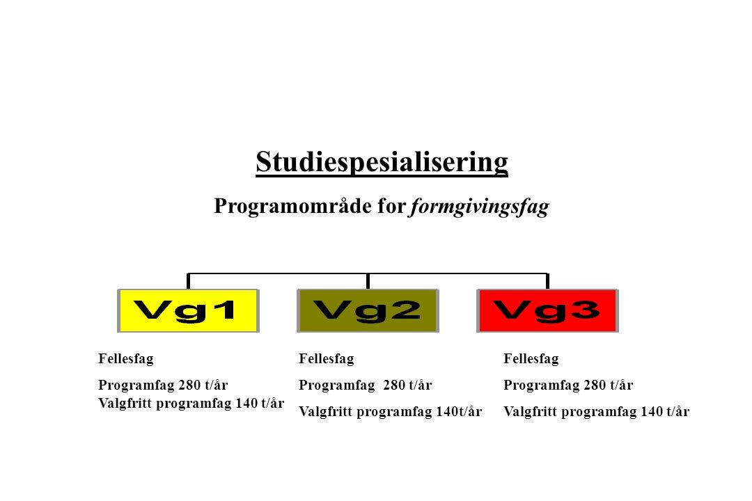 Studiespesialisering Programområde for formgivingsfag Fellesfag Programfag 280 t/år Valgfritt programfag 140 t/år Fellesfag Programfag 280 t/år Valgfr