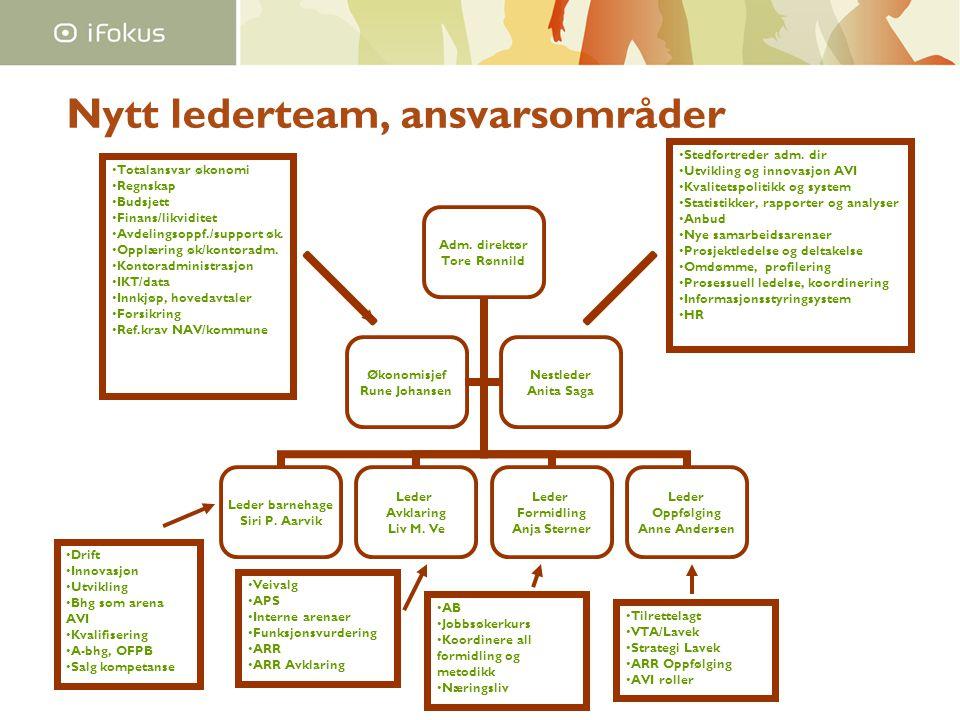 Nytt lederteam, ansvarsområder Totalansvar økonomi Regnskap Budsjett Finans/likviditet Avdelingsoppf./support øk.