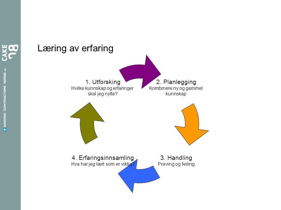Læring av erfaring 2. Planlegging Kombinere ny og gammel kunnskap 3. Handling Prøving og feiling 4. Erfaringsinnsamling Hva har jeg lært som er viktig