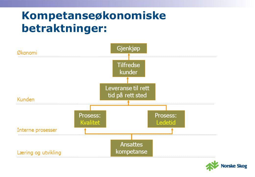 Kompetanseøkonomiske betraktninger: Gjenkjøp Læring og utvikling Interne prosesser Kunden Økonomi Ansattes kompetanse Prosess: Kvalitet Prosess: Ledetid Leveranse til rett tid på rett sted Tilfredse kunder