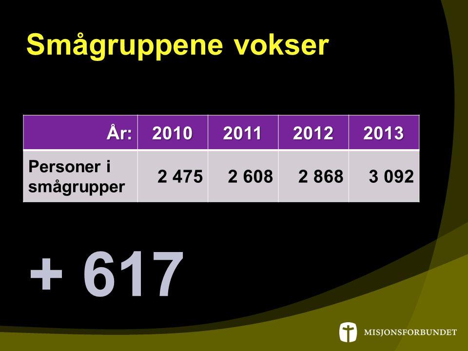 Smågruppene vokser År:2010201120122013 Personer i smågrupper 2 4752 6082 8683 092 + 617