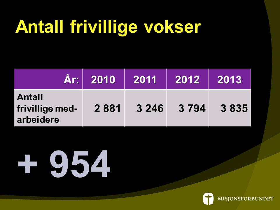 Antall frivillige vokser År:2010201120122013 Antall frivillige med- arbeidere 2 8813 2463 7943 835 + 954