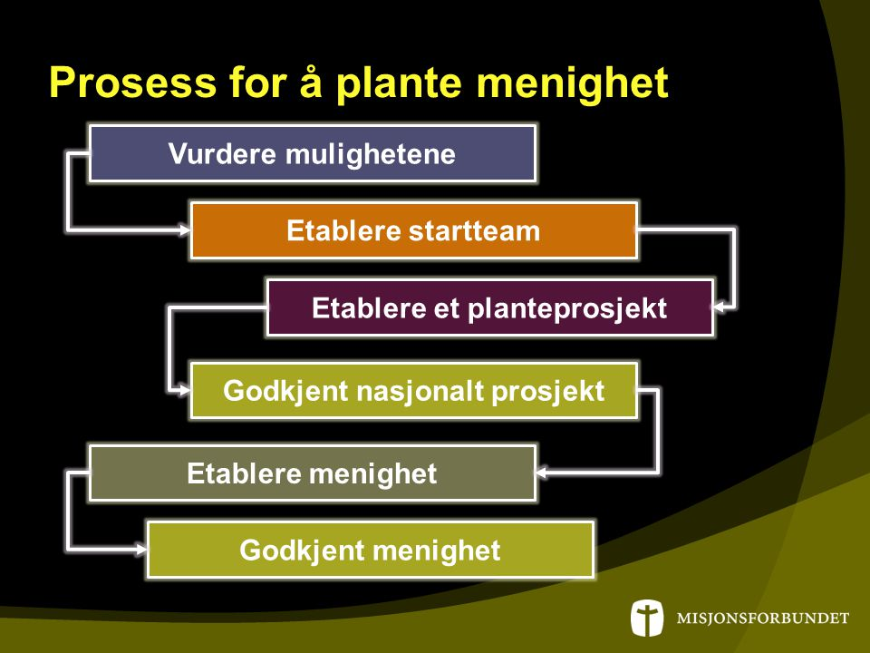 Prosess for å plante menighet Vurdere mulighetene Etablere startteam Etablere et planteprosjekt Godkjent nasjonalt prosjekt Etablere menighet Godkjent menighet