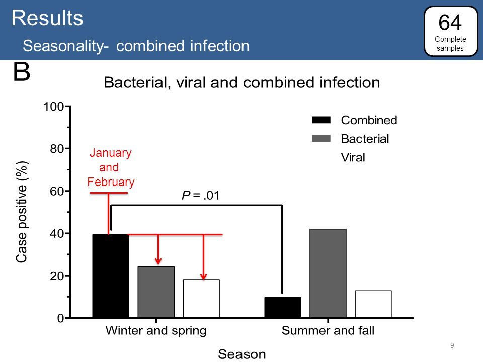 Results Seasonality- combined infection 64 Complete samples January and February 9