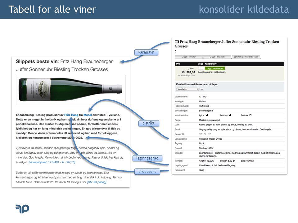 Tabell for alle viner konsolider kildedata varenavn distrikt lagringsgrad produsent