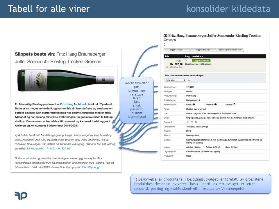 Tabell for alle viner konsolider kildedata varebeskrivelse * pris varenummer varetype farge lukt smak passer til distrikt lagringsgrad varebeskrivelse