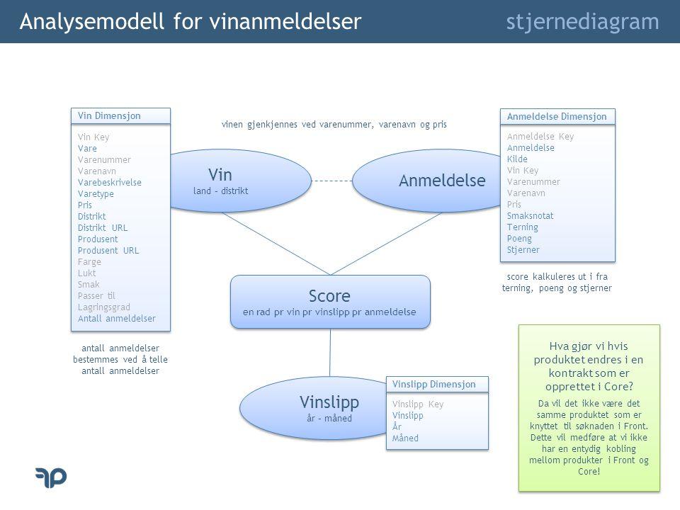 Analysemodell for vinanmeldelser stjernediagram Anmeldelse Anmeldelse Key Anmeldelse Kilde Vin Key Varenummer Varenavn Pris Smaksnotat Terning Poeng S