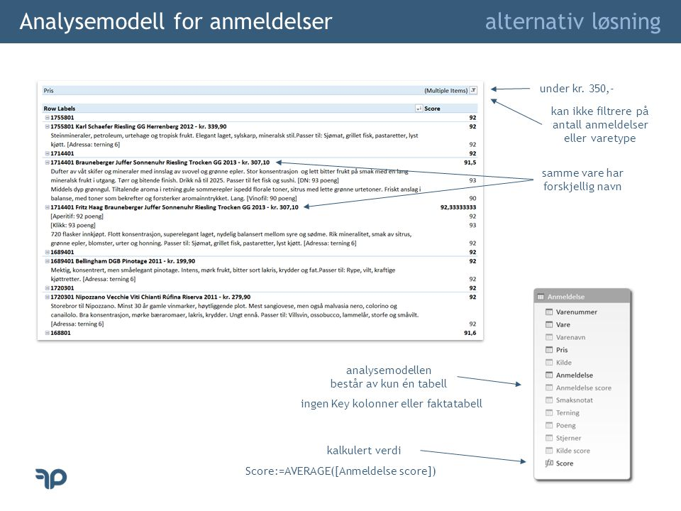 Analysemodell for anmeldelser alternativ løsning kan ikke filtrere på antall anmeldelser eller varetype samme vare har forskjellig navn under kr.