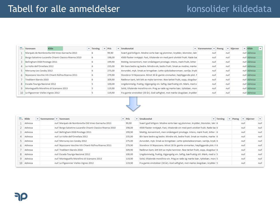 Tabell for alle anmeldelser konsolider kildedata
