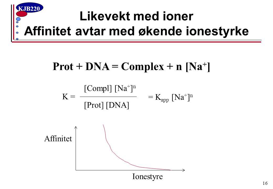 KJB220 16 Likevekt med ioner Affinitet avtar med økende ionestyrke Prot + DNA = Complex + n [Na + ] K = [Compl] [Na + ] n [Prot] [DNA] = K app [Na + ]