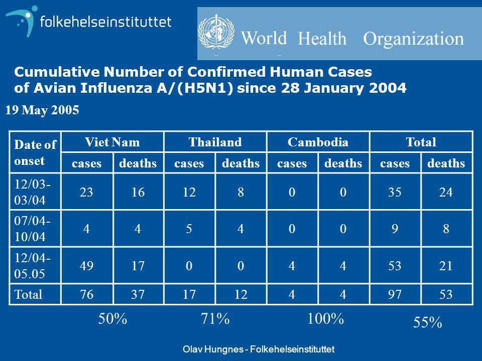 Olav Hungnes - Folkehelseinstituttet 19 May 2005 Date of onset Viet NamThailandCambodiaTotal casesdeathscasesdeathscasesdeathscasesdeaths 12/03- 03/04
