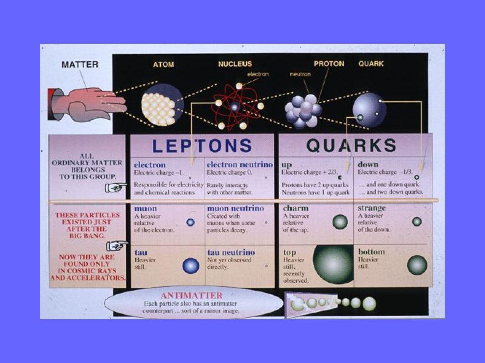 elektron Kvark 1/3 Kvark(2/3) Når to elektroner eller andre kombinasjoner av nøytroner protoner og elektroner kolliderer med høy nok energi dannes kvarker