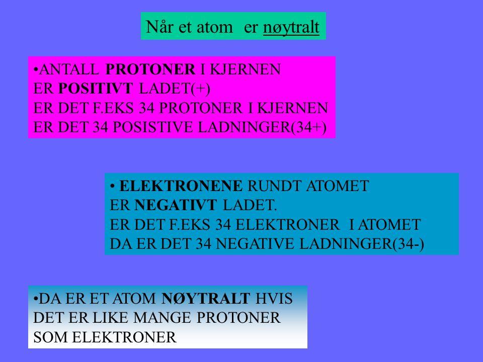 ATOMENE ER BYGGET OPP SLIK + + - - DETTE ER HE- ATOMET ELEKTRON PROTON NØYTRON