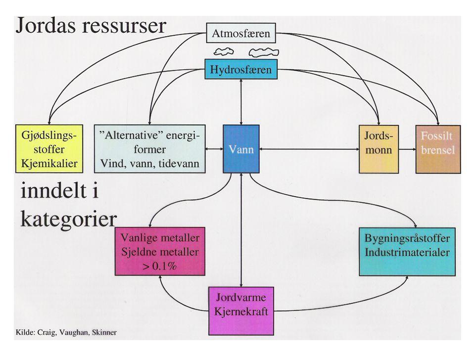 JORDARTSEGENSKAPER (soil characteristics) FARGE (utgangsmatr., mørk humus, rød jernoksyd) KORNFORDELING (ulike metoder for grovt og finstoff) KONSISTENS (flyte-, utrullings- og krympegrense) STRUKTUR
