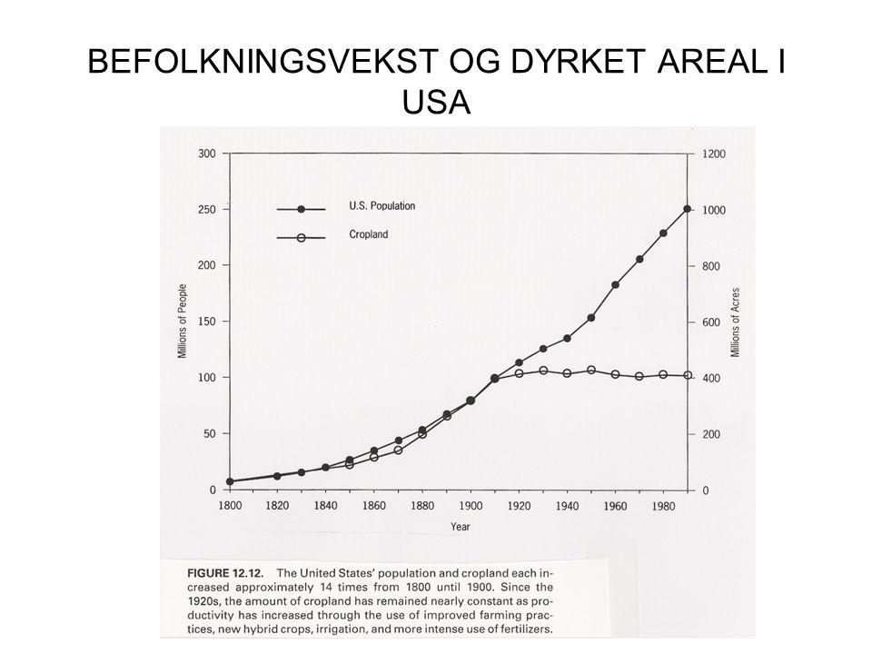 BEFOLKNINGSVEKST OG DYRKET AREAL I USA