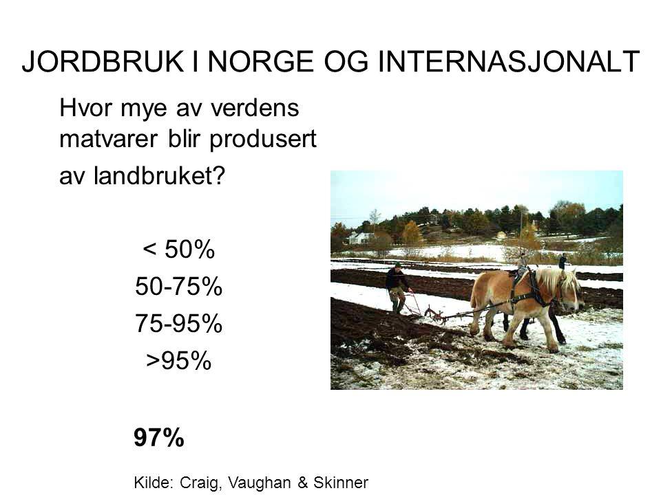 JORDBRUK I NORGE OG INTERNASJONALT Hvor mye av verdens matvarer blir produsert av landbruket? < 50% 50-75% 75-95% >95% 97% Kilde: Craig, Vaughan & Ski