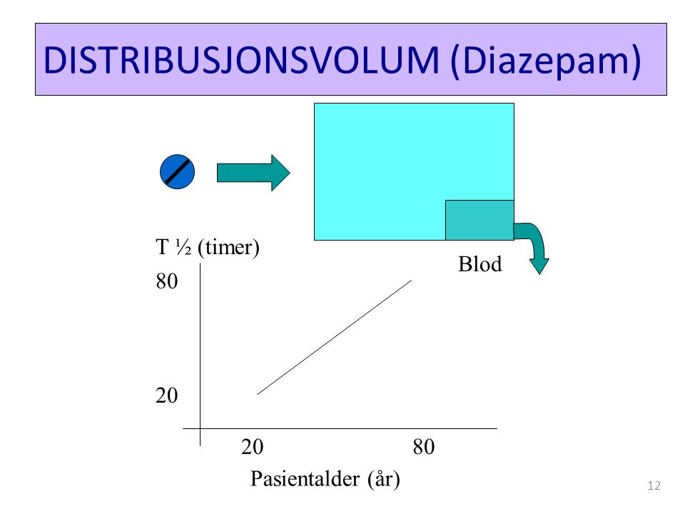 DISTRIBUSJONSVOLUM (Diazepam) Blod Pasientalder (år) T ½ (timer) 2080 20 80 12