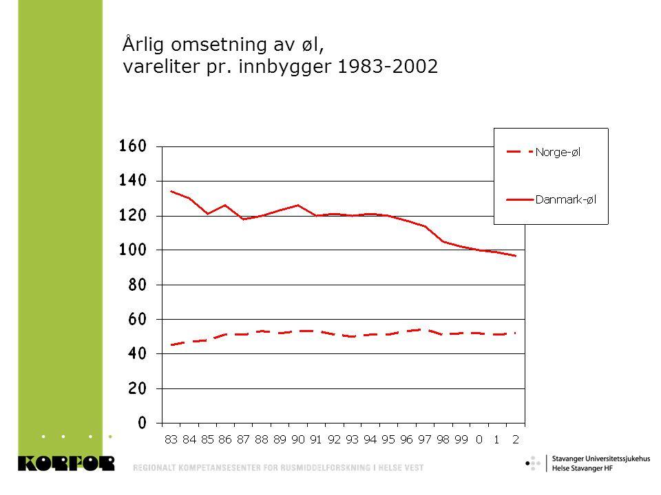 Å rlig omsetning av ø l, vareliter pr. innbygger 1983-2002