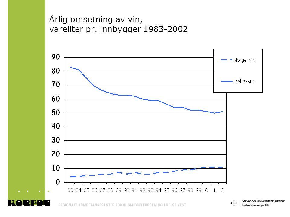 Å rlig omsetning av vin, vareliter pr. innbygger 1983-2002
