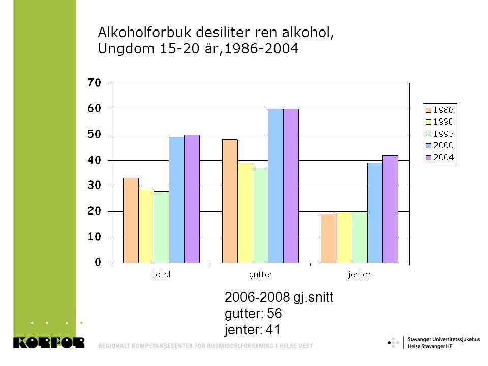 Alkoholforbuk desiliter ren alkohol, Ungdom 15-20 å r,1986-2004 2006-2008 gj.snitt gutter: 56 jenter: 41