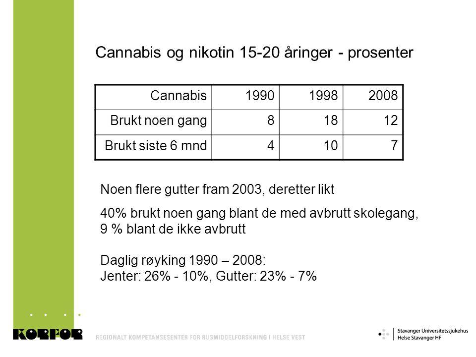 Cannabis og nikotin 15-20 åringer - prosenter Cannabis199019982008 Brukt noen gang81812 Brukt siste 6 mnd4107 Noen flere gutter fram 2003, deretter li