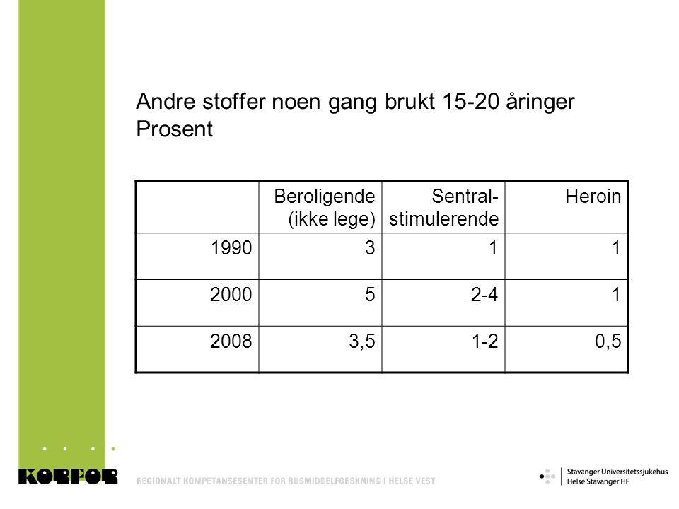 Andre stoffer noen gang brukt 15-20 åringer Prosent Beroligende (ikke lege) Sentral- stimulerende Heroin 1990311 200052-41 20083,51-20,5
