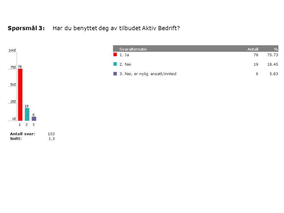 Har prosjektet Aktiv Bedrift ført til at du er blitt mer aktiv?Spørsmål 4: SvaralternativAntall% 12.99101.