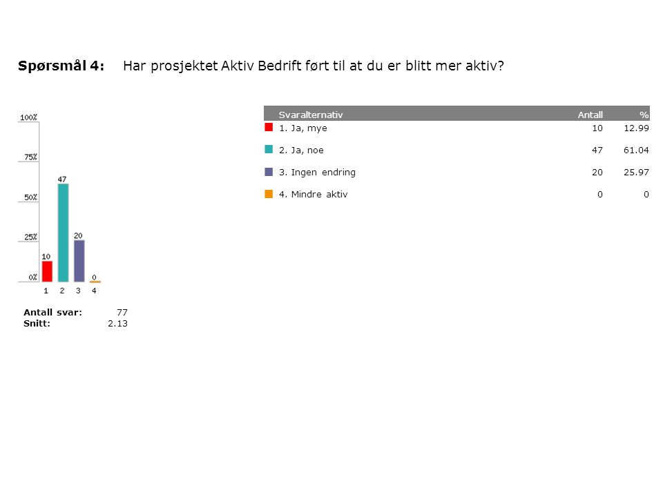 Har prosjektet Aktiv Bedrift ført til at du er blitt mer aktiv Spørsmål 4: SvaralternativAntall% 12.99101.