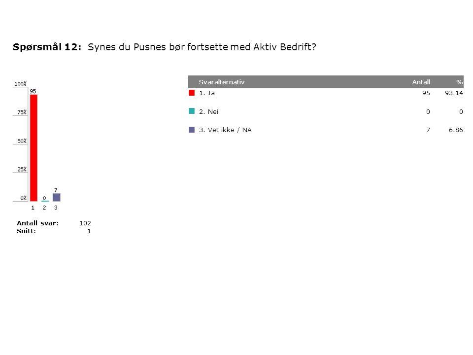 Synes du Pusnes bør fortsette med Aktiv Bedrift?Spørsmål 12: SvaralternativAntall% 1.