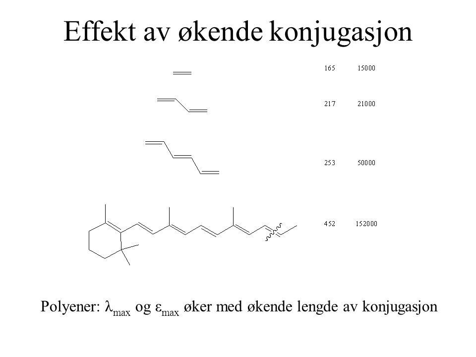 Effekt av økende konjugasjon Polyener: λ max og ε max øker med økende lengde av konjugasjon