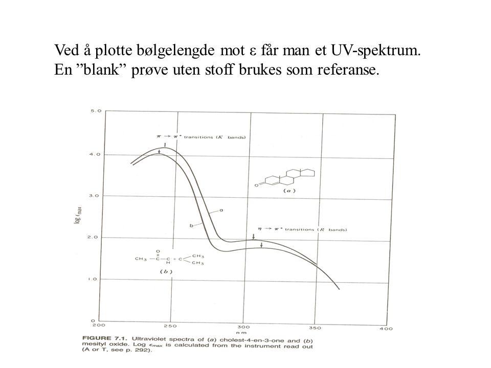 """Ved å plotte bølgelengde mot ε får man et UV-spektrum. En """"blank"""" prøve uten stoff brukes som referanse."""