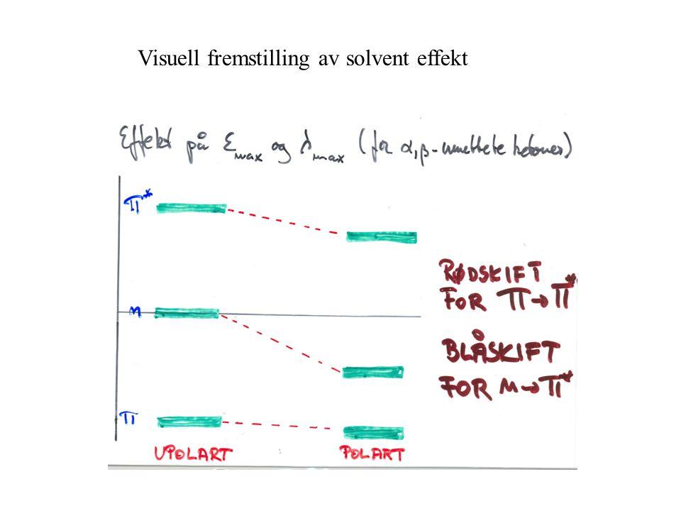 Visuell fremstilling av solvent effekt