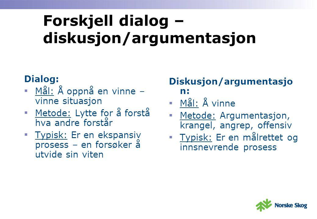 Forskjell dialog – diskusjon/argumentasjon Dialog: ▪ Mål: Å oppnå en vinne – vinne situasjon ▪ Metode: Lytte for å forstå hva andre forstår ▪ Typisk: