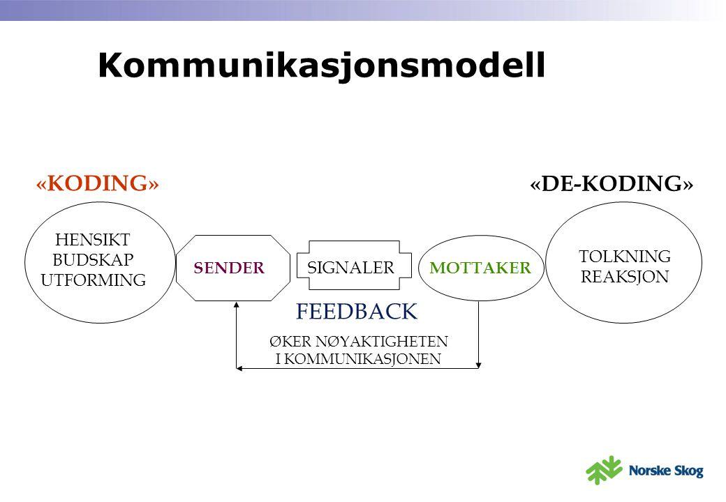 Kommunikasjonsmodell FEEDBACK HENSIKT BUDSKAP UTFORMING SENDER SIGNALER MOTTAKER TOLKNING REAKSJON «KODING» «DE-KODING» ØKER NØYAKTIGHETEN I KOMMUNIKA