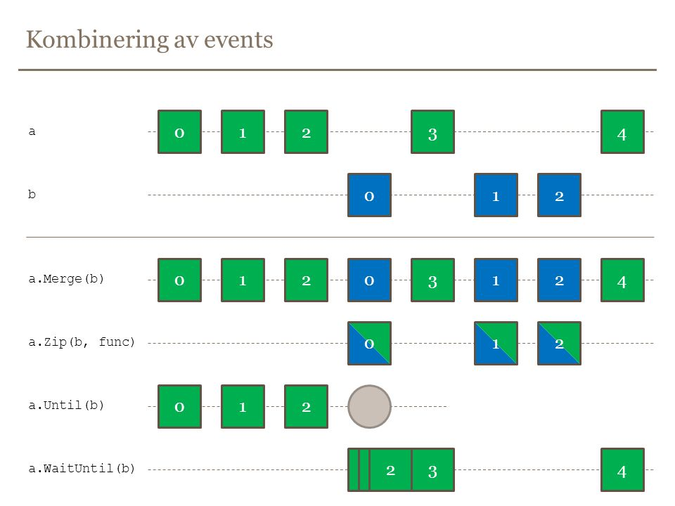 Kombinering av events 012 01 34 2 012 01234 01201342 a b a.Merge(b) a.Until(b) a.WaitUntil(b) a.Zip(b, func) 012