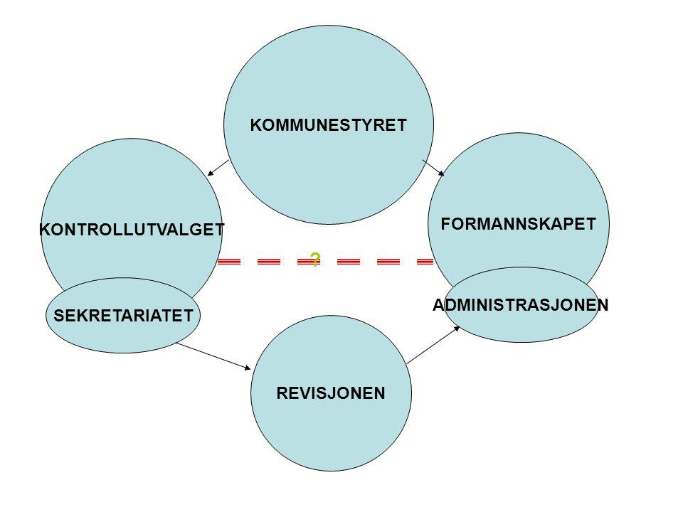 KONTROLLUTVALGETS -PÅLAGTE OPPGAVER FORVALTNINGSREVISJON REGNSKAPSREVISJON SELSKAPSKONTROLL BUDSJETT RAPPORTERE TIL KOMMUNESTYRET/FYLKESTINGET.