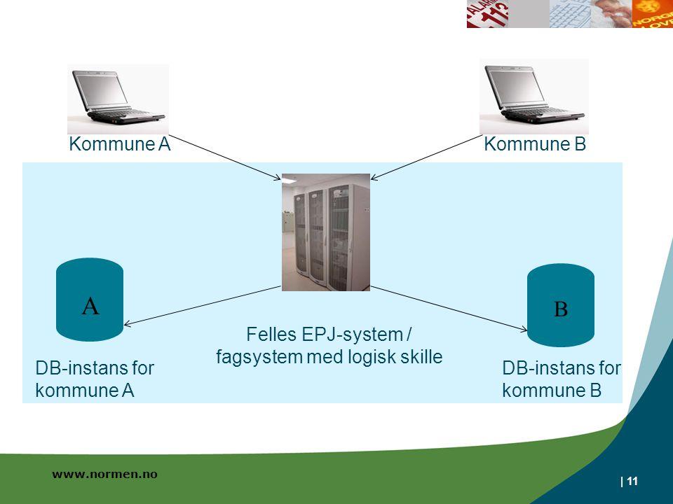 www.normen.no | 11 A B Kommune AKommune B DB-instans for kommune A DB-instans for kommune B Felles EPJ-system / fagsystem med logisk skille