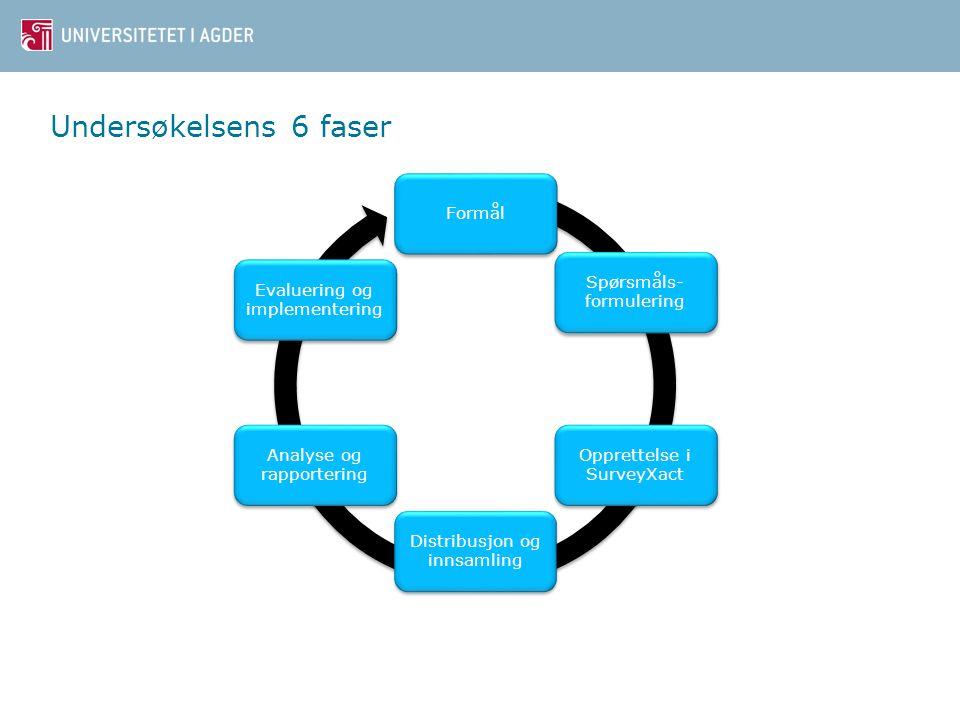 Undersøkelsens 6 faser Formål Spørsmåls- formulering Opprettelse i SurveyXact Distribusjon og innsamling Analyse og rapportering Evaluering og impleme