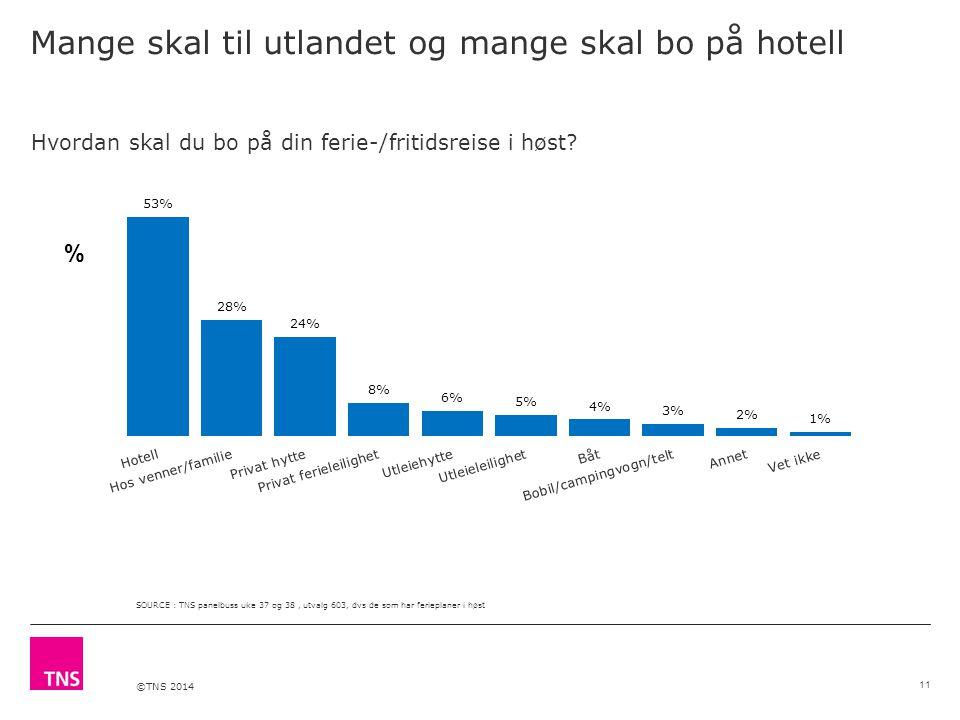 ©TNS 2014 Mange skal til utlandet og mange skal bo på hotell Hvordan skal du bo på din ferie-/fritidsreise i høst? % SOURCE : TNS panelbuss uke 37 og