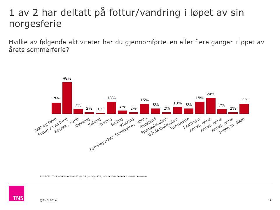 ©TNS 2014 1 av 2 har deltatt på fottur/vandring i løpet av sin norgesferie Hvilke av følgende aktiviteter har du gjennomførte en eller flere ganger i