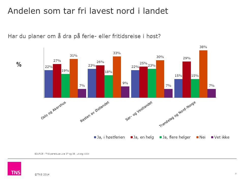 ©TNS 2014 Andelen som tar fri lavest nord i landet % Har du planer om å dra på ferie- eller fritidsreise i høst? SOURCE : TNS panelbuss uke 37 og 38,