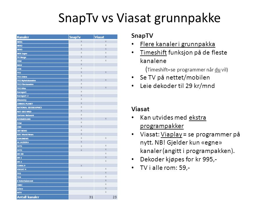 SnapTv vs Viasat grunnpakke KanalerSnapTvViasat NRK1 XX NRK2 XX NRK3 XX NRK Super XX TV Norge XX FEM XX MAX X VOX X TV2 XX TV2 Zebra X TV2 Nyhetskanal