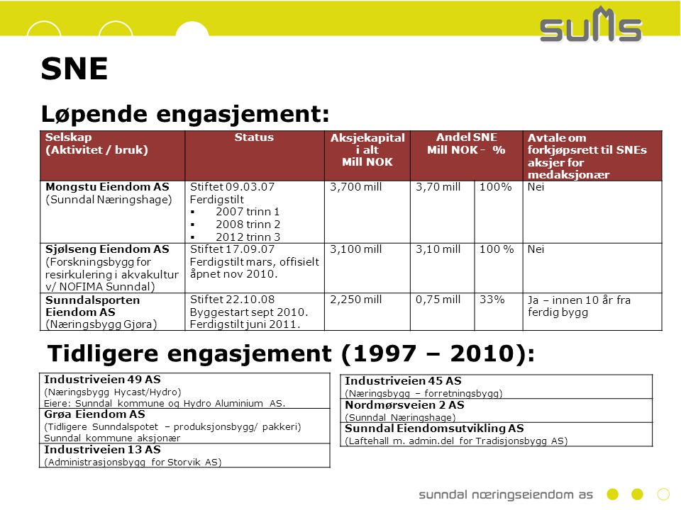 SNE Løpende engasjement: Selskap (Aktivitet / bruk) StatusAksjekapital i alt Mill NOK Andel SNE Mill NOK - % Avtale om forkjøpsrett til SNEs aksjer for medaksjonær Mongstu Eiendom AS (Sunndal Næringshage) Stiftet 09.03.07 Ferdigstilt  2007 trinn 1  2008 trinn 2  2012 trinn 3 3,700 mill3,70 mill100%Nei Sjølseng Eiendom AS (Forskningsbygg for resirkulering i akvakultur v/ NOFIMA Sunndal) Stiftet 17.09.07 Ferdigstilt mars, offisielt åpnet nov 2010.