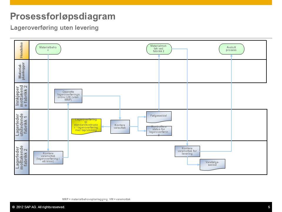 ©2012 SAP AG. All rights reserved.5 Prosessforløpsdiagram Lageroverføring uten levering Lagerleder mottakende fabrikk 2 Hendelse Materialbeho v Materi