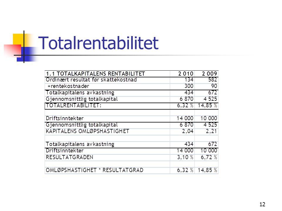 Totalrentabilitet 12