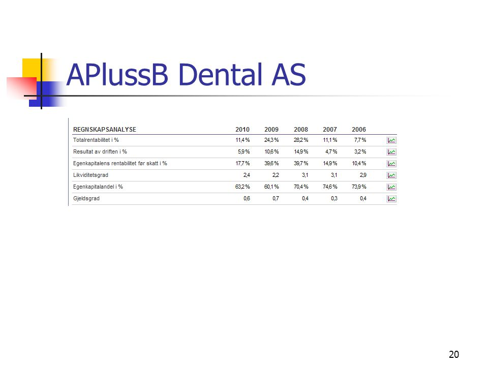 APlussB Dental AS 20